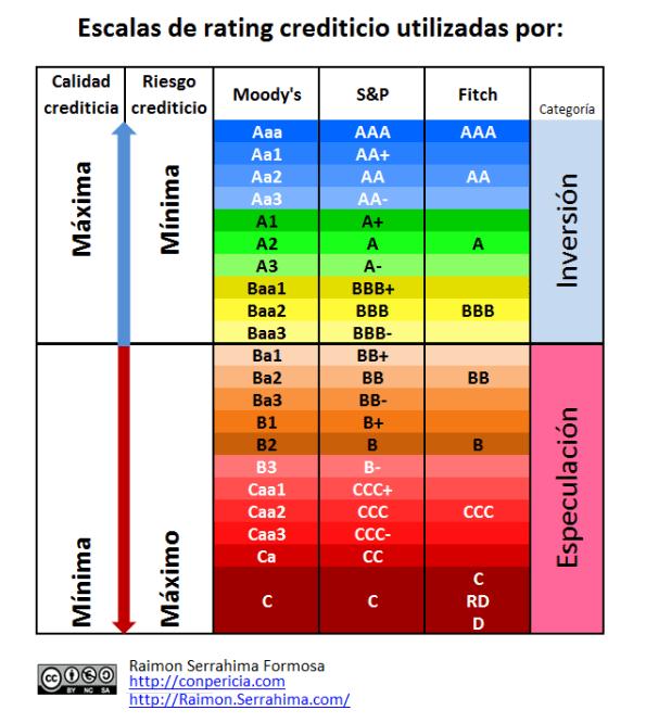 Escalas de rating crediticio
